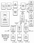 Bm Iphone Flow